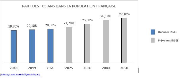 Tableau montrant la part de personnes ayant 65 ans et plus dans la population française